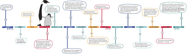 2014 campaign Timeline