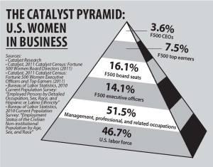 gender pyramid